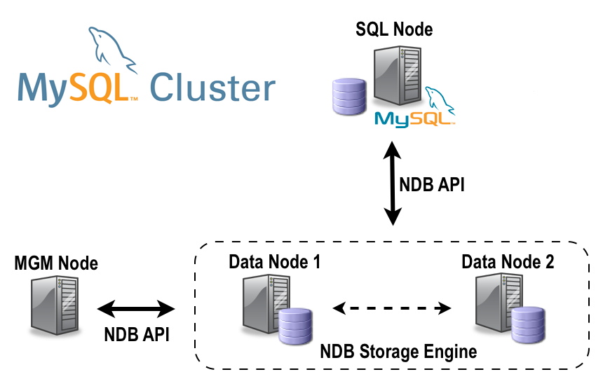 mortensi: High Availability with MySQL Cluster, Setup From Command