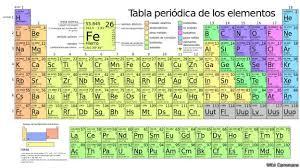 Tabla periodica nos dar a conocer todos los elementos quimicos que se encuentran el el planeta asi mismo nos ayuda a conocer su estado fisico peso simbolo urtaz Choice Image