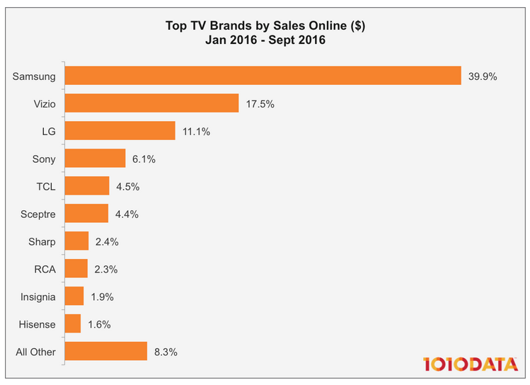 USA: TV market share by sales online: Samsung 39.9%, Vizio 17.5 ...