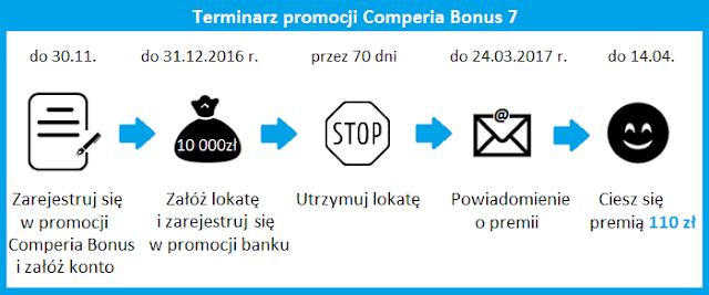 terminarz promocji Comperia Bonus 7 Toyota Bank