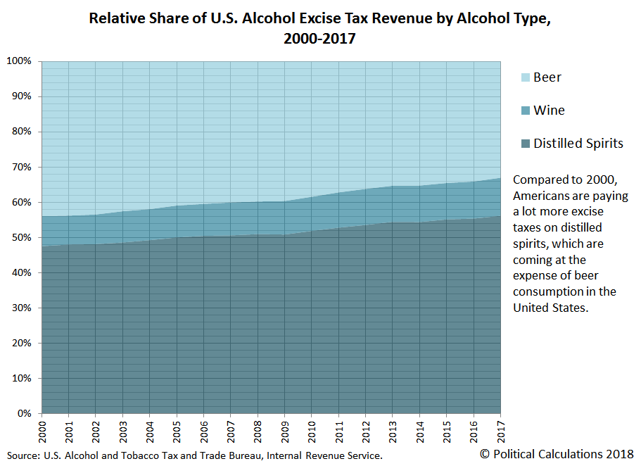 Relative Share of U.S. Alcohol Excise Tax Revenue by Alcohol Type, 2000-2017