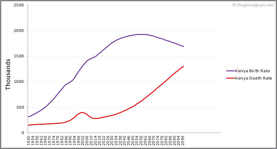 Kenya  Birth and Death Rate