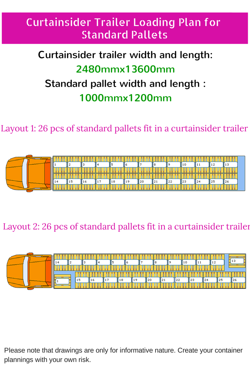 How Many Pallets Can Fit On A 53 Foot Trailer : pallets, trailer, Pallets, Standard, Curtainsider, Trailer?, AdvancedonTrade.com, Export,, Import,, Customs