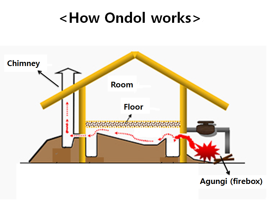 Ondol the warm floor warms us for Alternative heating systems for homes