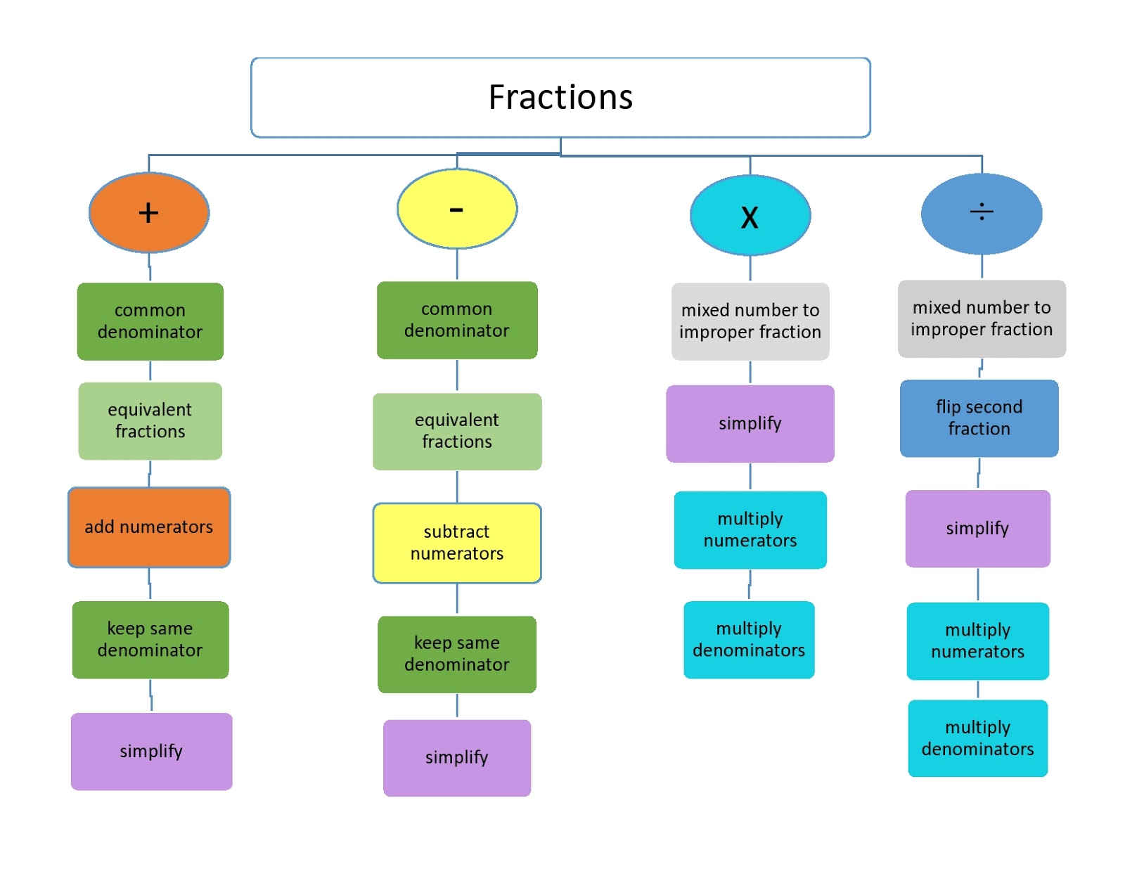 Easy Peasy Education Fractions Top Down Web