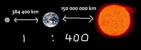 science the relative size and distance of the earth the