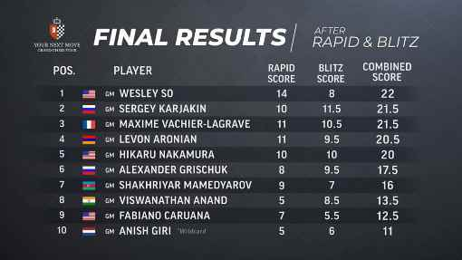 Wesley So remporte le Grand Prix d'échecs de Louvain au classement combiné rapide et blitz avec 22 points
