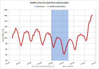 Residential Remodeling Index