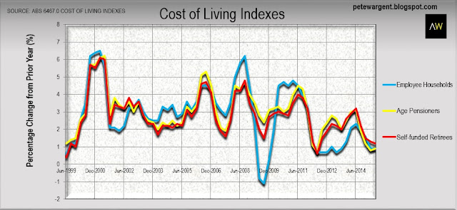 Cost of living...improves