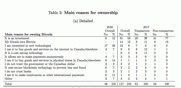 Main Reasons for Bitcoin ownership in Canada. Source Bank of Canada