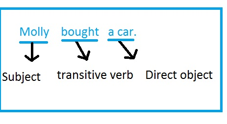 An example of a transitive verb with a direct object