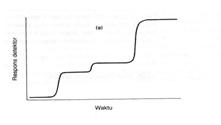Kromatogram yang diperoleh dengan detektor Integral