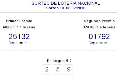 Resultados Loteria Nacional de España sabado 6 de Febrero 2016