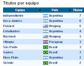 Top 10 equipos de fútbol con más Copas Libertadores de América