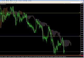 ユーロ円チャート2