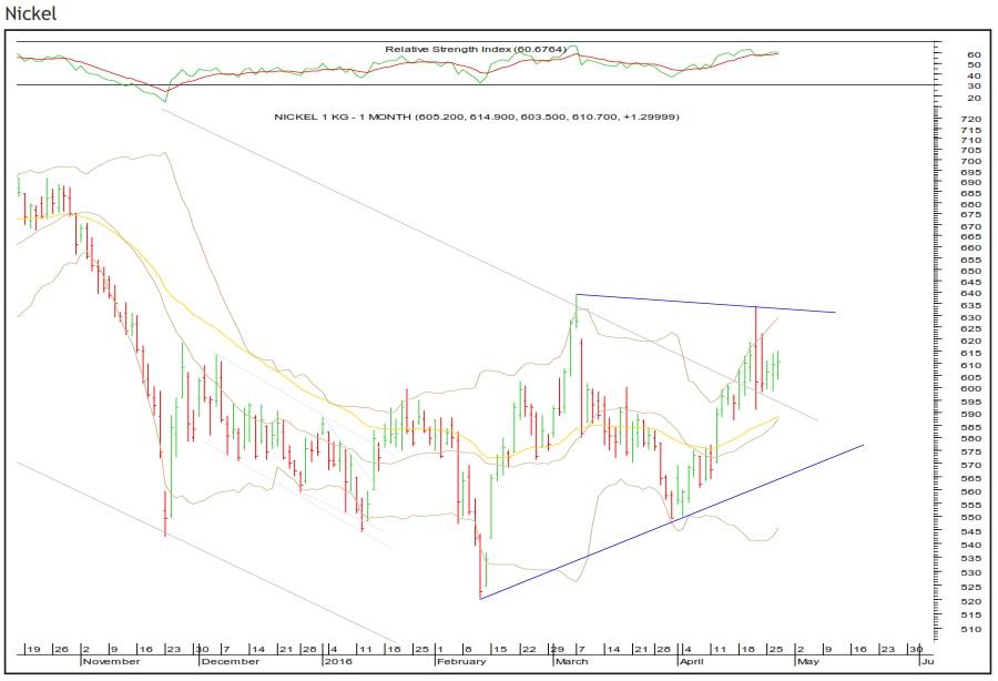 MCX Nickel Bearish outlook   Shubhlaxmi Commodity