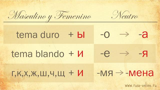 el plural de los sustantivos rusos