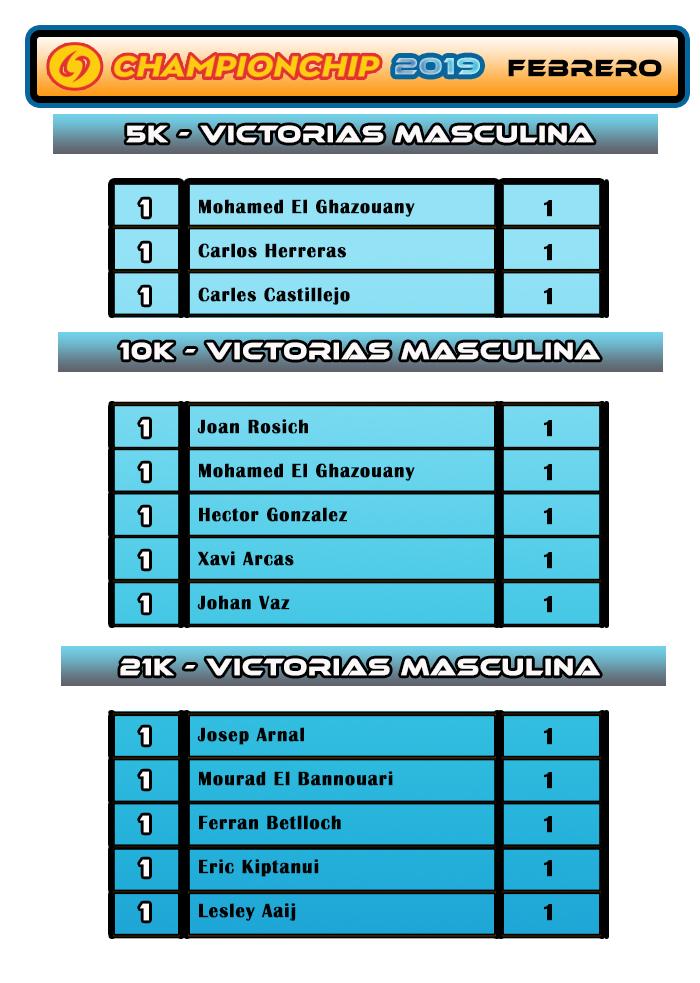 Lliga Championchip 2019 - Clasificación VICTORIAS MASCULINA  FEBRERO