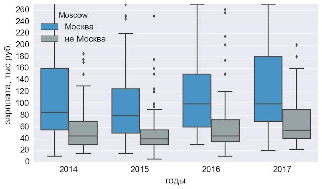 зарплаты в Москве и не Москве HR