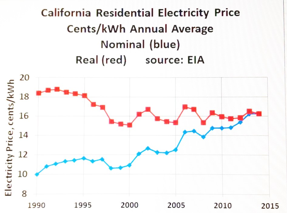 Sowell S Law Blog California Electricity Rates Residential Not That High
