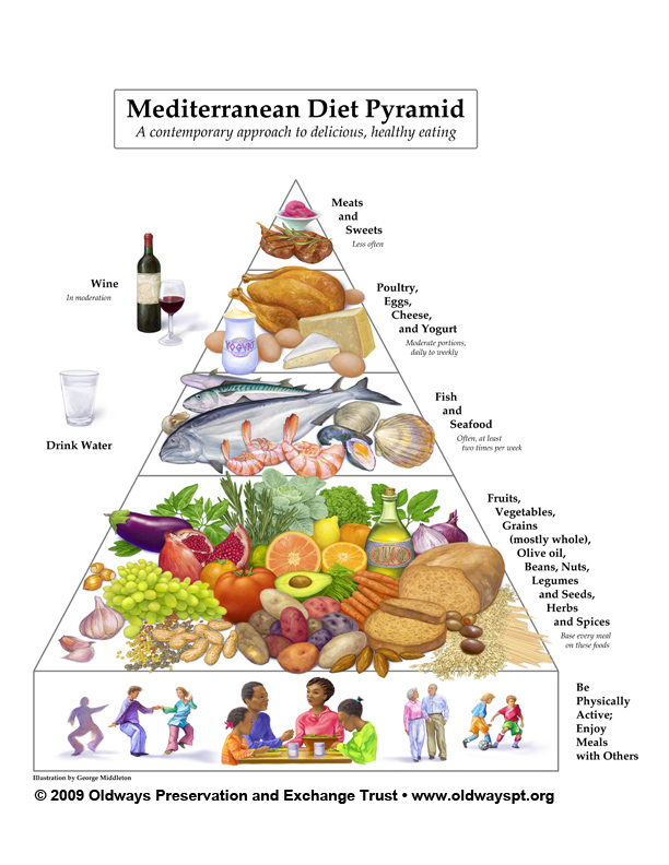 The Mediterranean Lifestyle: Olympian Health and Wellness According to The Mediterranean Diet