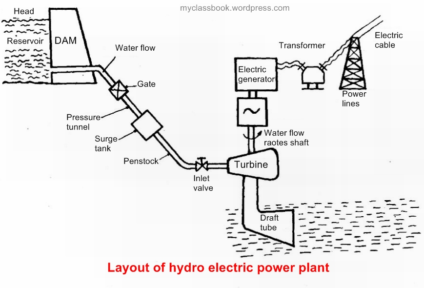 classification of hydro