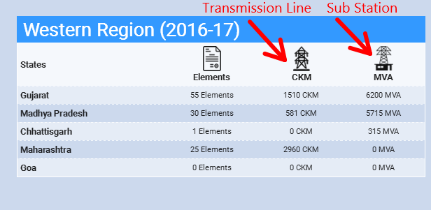 western-region-substation-transmission