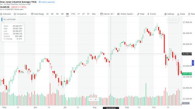 Wall Street abre con pérdidas y el Dow Jones baja un 1,36 %