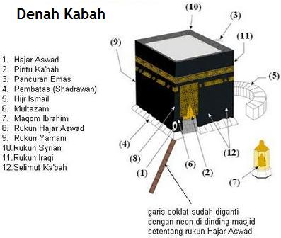 Denah Ka'bah