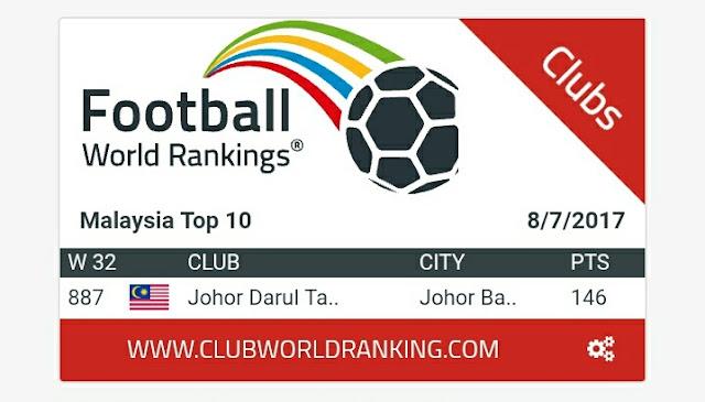 JDT Tersenarai Dalam Ranking Dunia, Wakil Tunggal Kelab Dari Malaysia!
