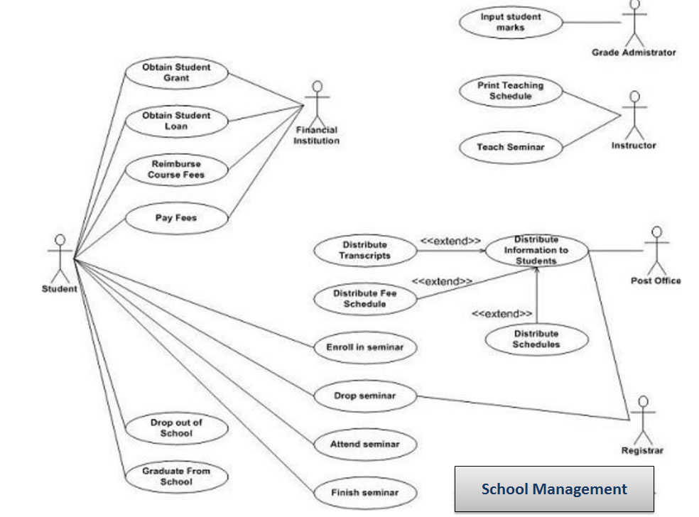 Knowledge Sharing: Use Case Diagrams