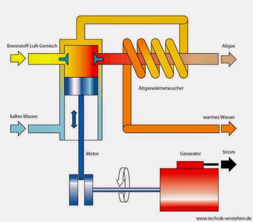 schema bhkw kraft waerme kopplung investment rendite strom luana blockheizkraftwerke kwk 2014 2015
