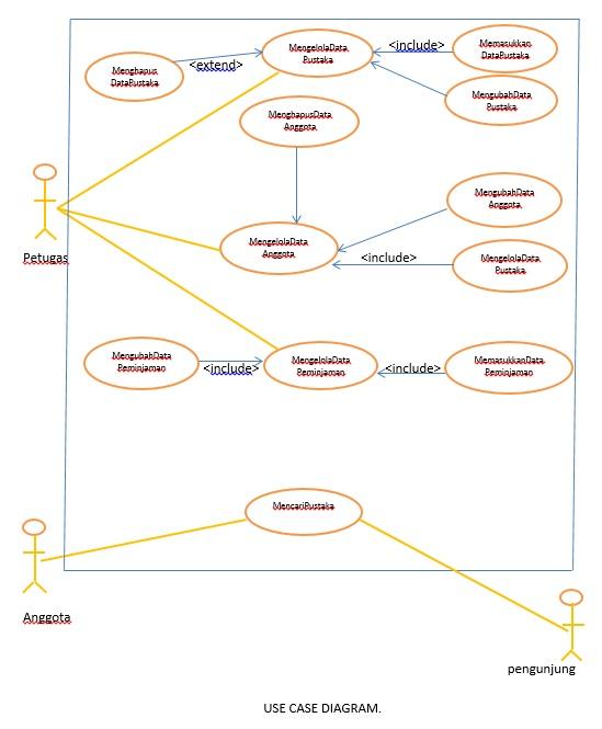 Alvin Blogs Use Case Diagram Sistem Perpustakaan