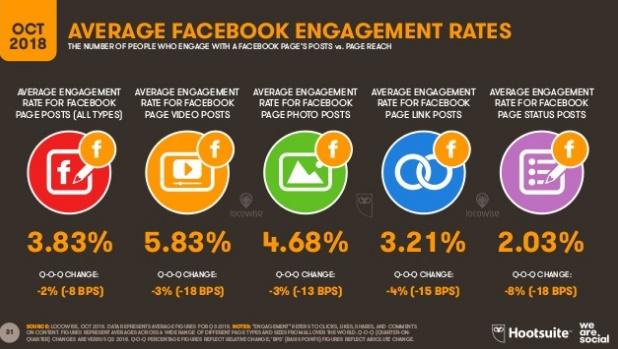 tasa-participacion-promedio-facebook-octubre-2018