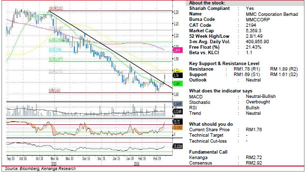 mmc chart analysis