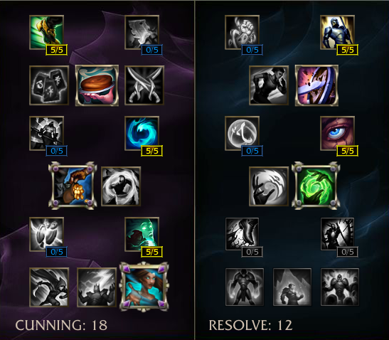 Irelia Preseason  Build