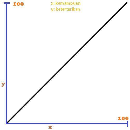 Diagram memilih niche