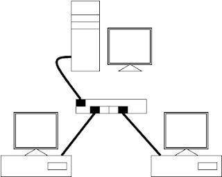 LAN Sharing Komputer