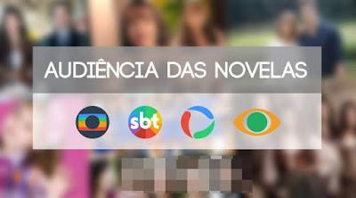 Audiência das novelas de segunda-feira (06/05/2019)