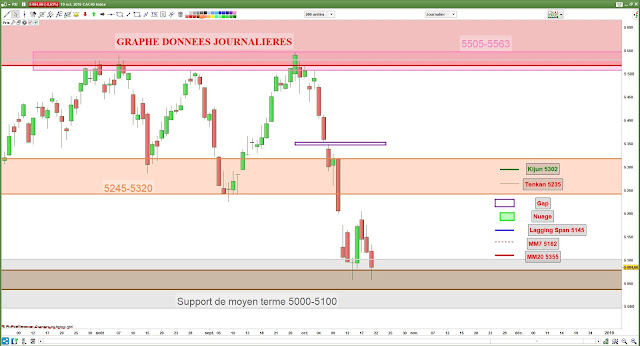 Analyse chartiste CAC40 [19/10/18]