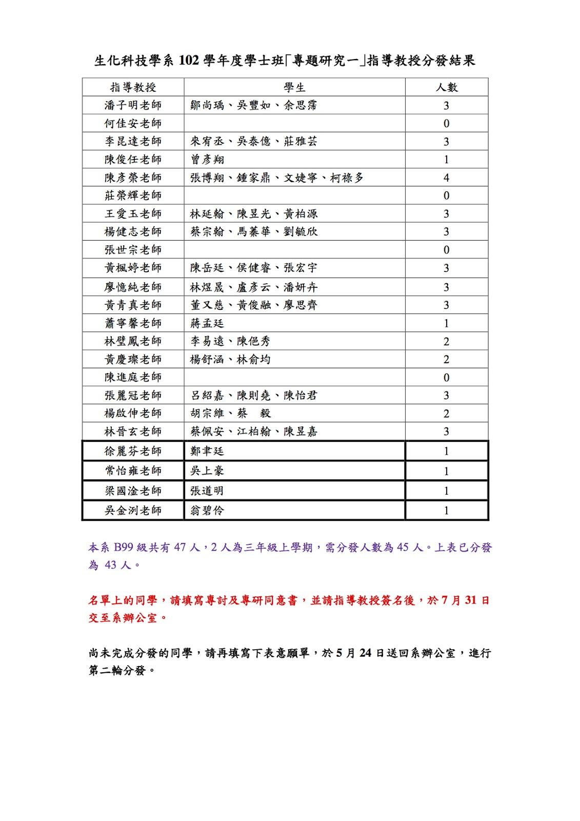 臺大生化科技學系公告欄: 102 學年度學士班「專題研究一」指導教授分發結果