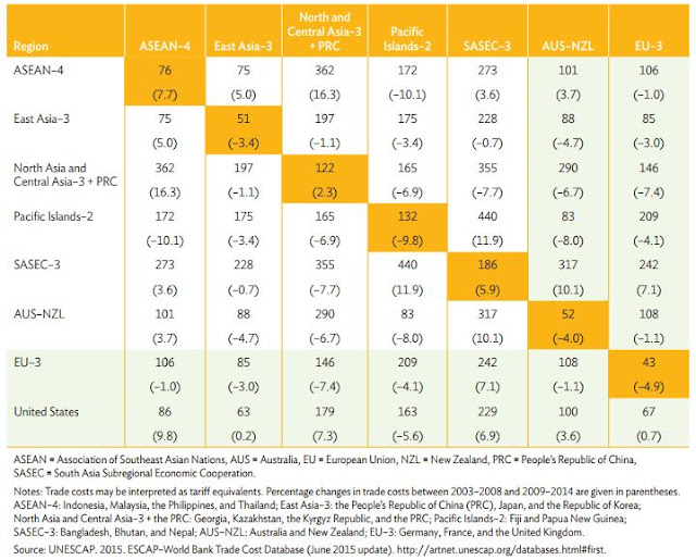 Table 1: Intraregional and Extraregional Comprehensive Trade Costs in the Asia and Pacific Region (Excluding Tariff Costs), 2008–2013 (%)
