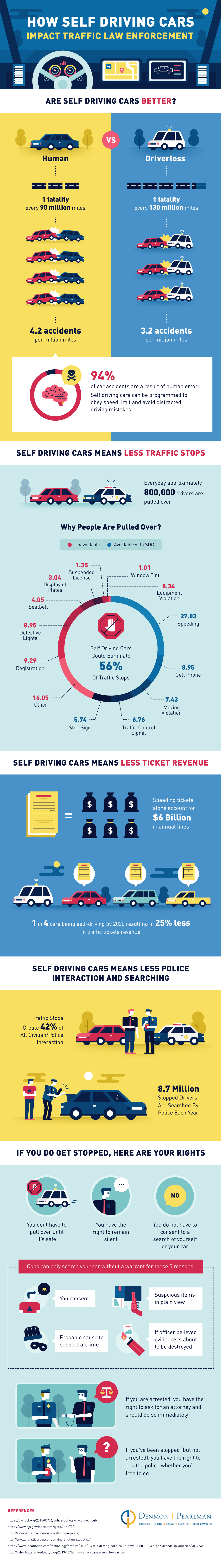 Self Driving Cars In Our Future #infographic