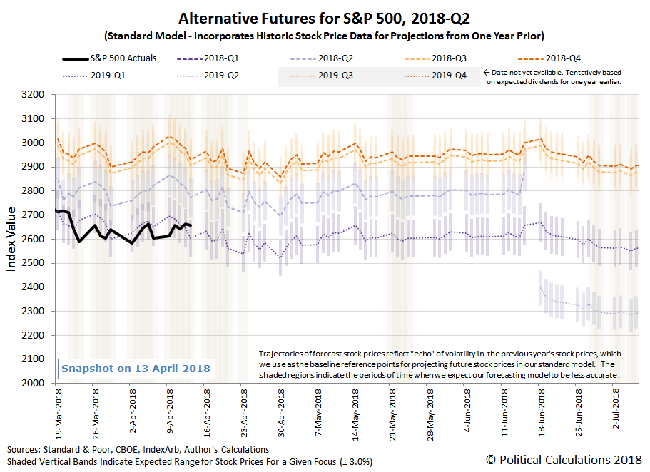 Alternative Futures - S&P 500 - 2018Q1 - Standard Model - Snapshot on 13 April 2018