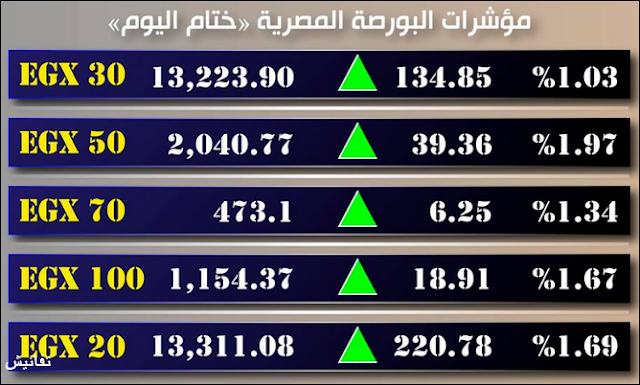 البورصة المصرية تختتم تعاملات اليوم والأسبوع عند قمة تاريخية