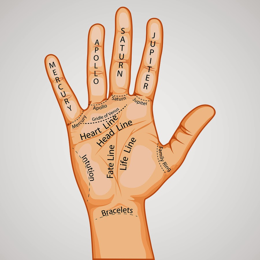 What Your Hand Say About You Palmistry Map