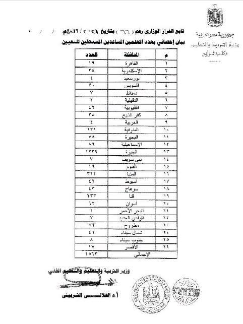 قرار وزير التعليم رقم 66 لسنة 2016 بتعيين (2563) معلم مساعد علي درجة معلم 45_n