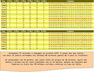 Conjuntos que mais saíram nos últimos 75 sorteios da lotofácil