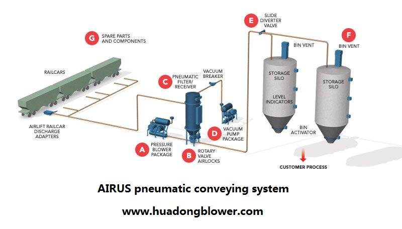 Steam Compressor AIRUS roots blower and roots vacuum pump for