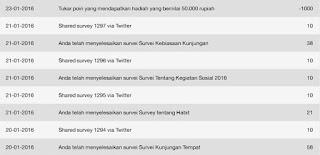 Keuntungan Survey Online di Nusaresearch